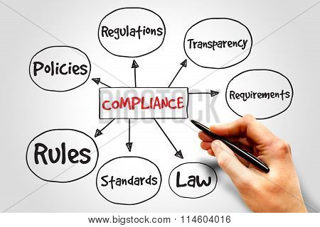 Compliance Mind Map