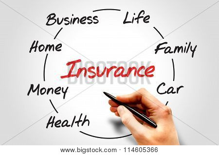 Insurance Process Cycle