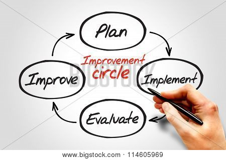 Improvement Circle