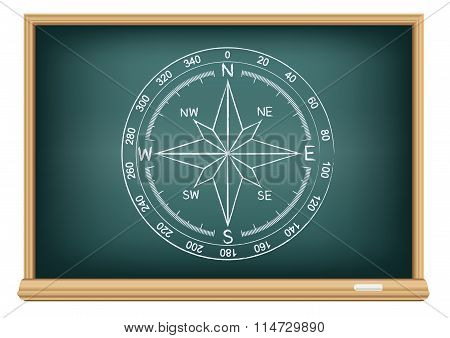 board world compass