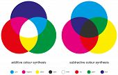 stock photo of subtraction  - Additive and Subtractive are the two types of color mixing with three primary colors - JPG