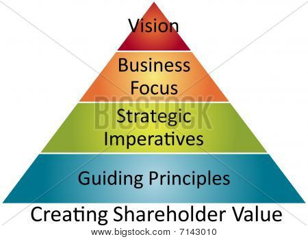 Shareholder Value Business Diagram