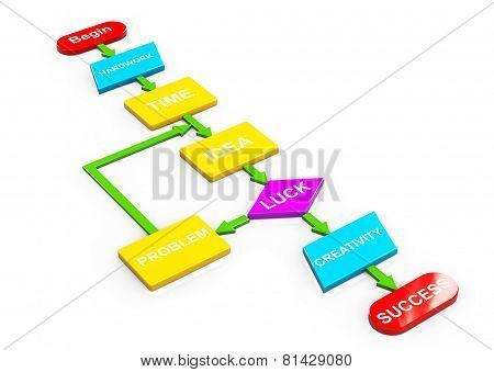 Multicolour Algorithm To Success