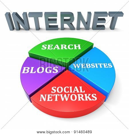 Internet Search Means World Wide Web And Analysis