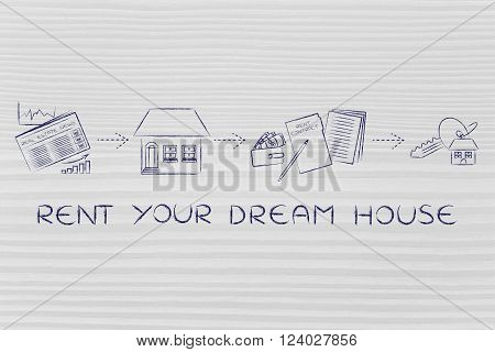 Browse Ads, Visit, Sign, Get The Keys, Rent Your Dream House