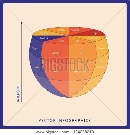3 d diagram in form of bowl representing Plutchik wheel of emotions