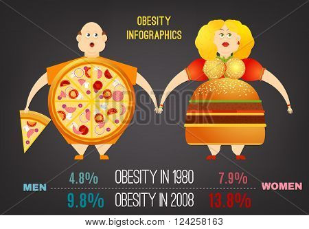 You are what you eat. Obesity concept. Funny overweight man and woman in trendy flat style on a dark gray background. Vector editable illustration useful for medical poster, leaflet or brochure