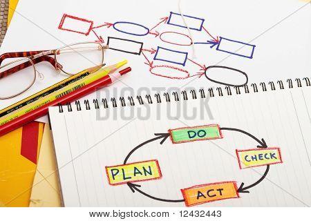 Act-do-plan-check Abstract