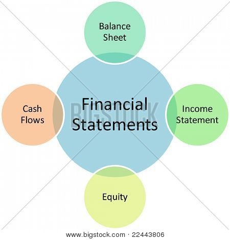 Financial statements business diagram management strategy chart editable, vector   illustration