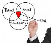 picture of asset  - Male executive drawing a risk assessment diagram - JPG