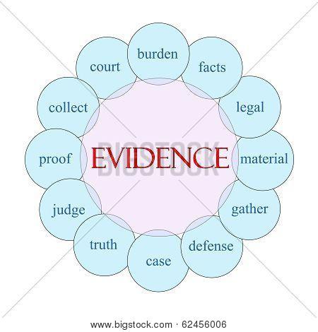Evidence Circular Word Concept