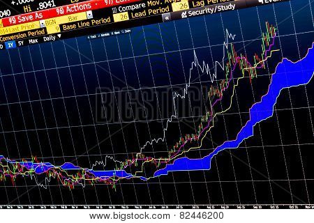 Complex trading chart, performance of financial instruments