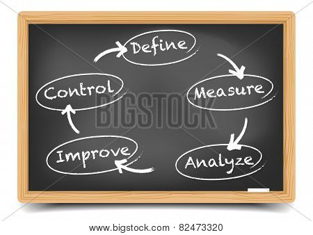detailed illustration of a blackboard with dmaic business concept, eps10 vector, gradient mesh included