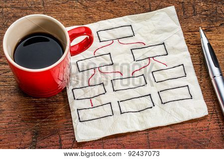 abstract blank flow chart on a napkin with a cup of coffee