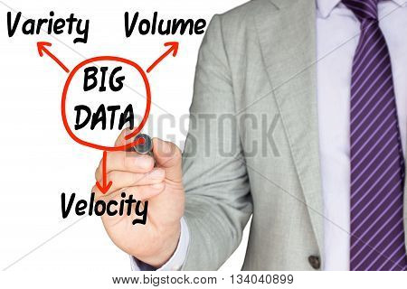 IT expert in a suit sketches the three pillars of big data and circles the center with a red pen