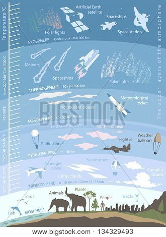 structure of the Earth atmosphere, infographics with data and illustrations