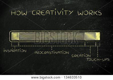 Steps Of The Creation Process, How Creativity Works