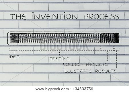 The Invention Process, Progress Bar With Phases