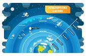 Atmosphere Layers Educational Vector Illustration Diagram. Geography Science Info Graphic. Environme poster