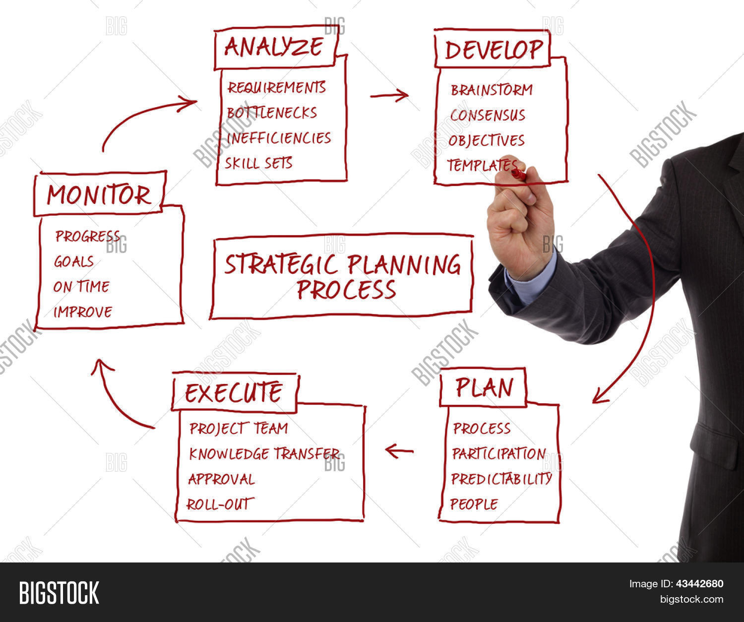 strategy management planning process flow chart showing key    strategy management planning process flow chart showing key business terms analyze  develop  plan