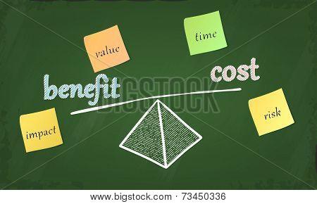 Cost benefit balance