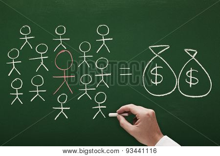concept on blackboard organized business team will make money