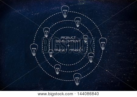 Product Development & Target Market Text Surrounded By Ideas (lighhtbulbs)