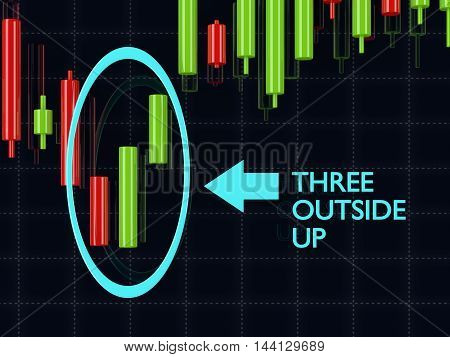3D Rendering Of Forex Candlestick Three Outside Up Pattern