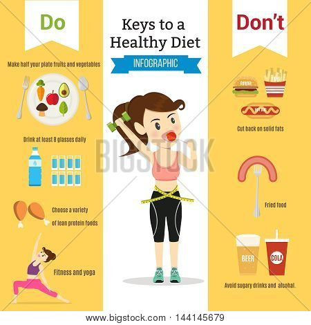 Women eating healthy lifestyle.Do and don't food for diet. illustration cartoon concept infographic.