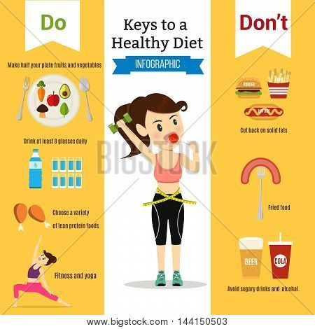 Women eating healthy lifestyle. Do and don't food for diet.vector illustration cartoon concept infographic.