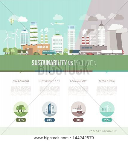 Polluted city becoming a clean sustainable city ecology and innovation infogtaphic