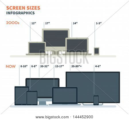 The size of monitor displays now and in two thousandth vector flat illustration. Set with notebooks, TV, monitor, phone for infographics and website. Isolated on white background.