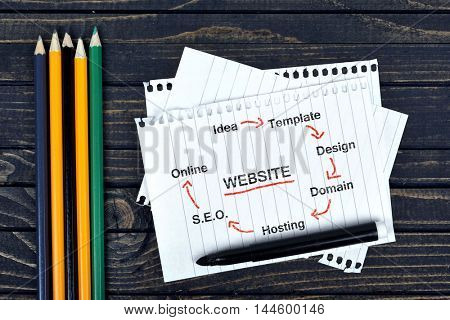 Website text on notepad and office tools on wooden table