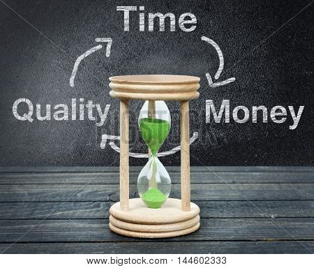 Time Quality and Money text with hourglass on wooden table