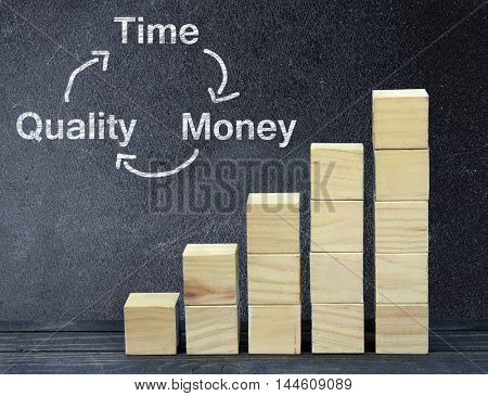 Time Money Quality text on black board and block stairs