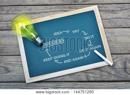 Success scheme on school board and glowing light bulb