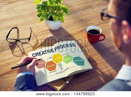 Creative Process Ideas Creativity Thinking Planning Concept