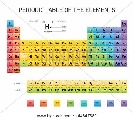 Periodic Table of the Elements, vector design, extended version, CMYK colors