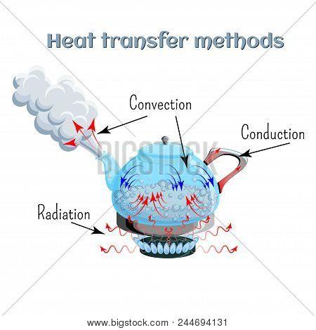 Heat Transfer Methods On Example