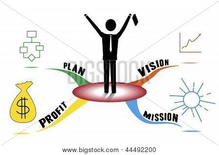 Company Mind Map