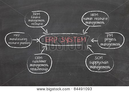 marketing erp diagram