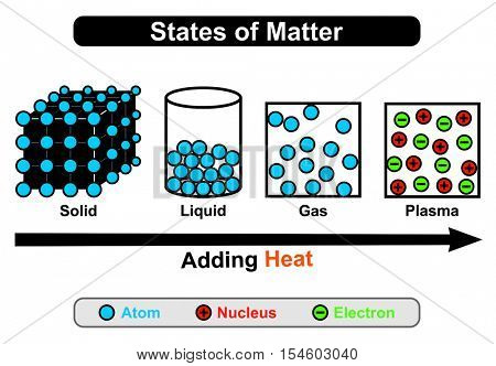 Vector States of Mater - four states: Solid, Liquid, Gas, Plasma - by adding heat status convert from one state to another first three states consist of atoms while plasma contain nucleus & electrons