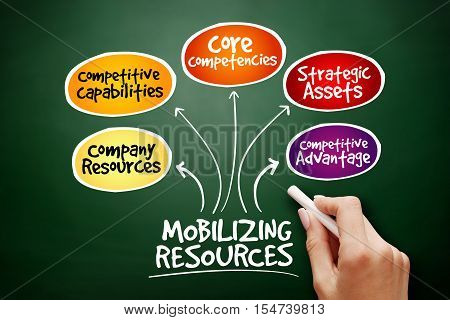 Hand Drawn Mobilizing Resources