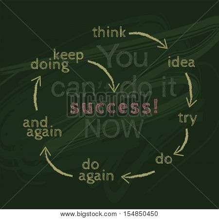The handwrite chalk on green board with the word You can do it now. You can doing dedication determination and a positive attitude to win the jobs. and presentation with circle of concept go to success