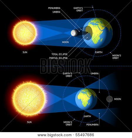 Solar & Lunar Eclipses. Vector.