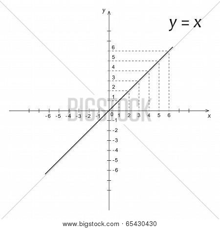Diagram Of Mathematics Function Y Is X