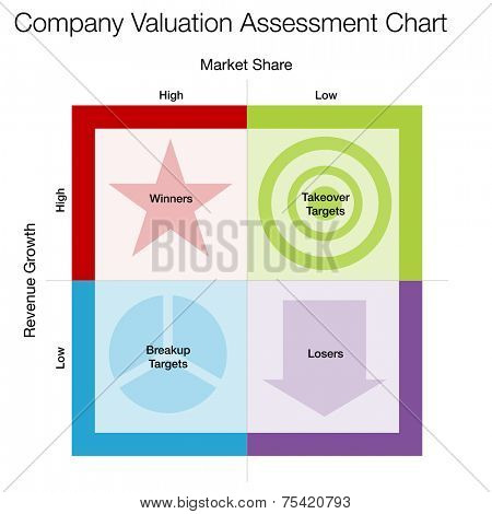 An image of a company valuation assessment chart.