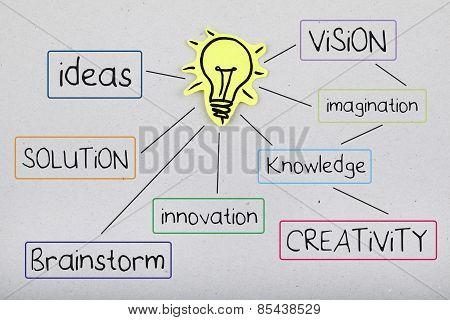 Creativity Word Cloud Diagram Brainstorming