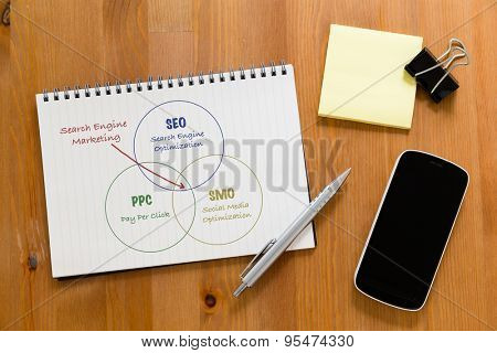 Working desk with mobile phone and handbook showing search engine marketing concept