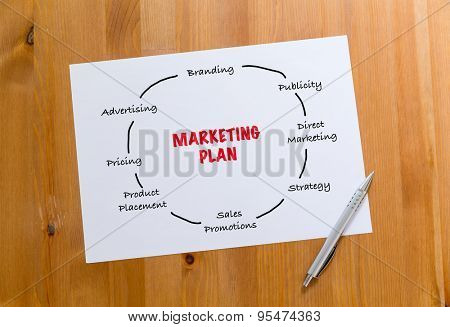 White paper draft showing the hand draft of marketing planning